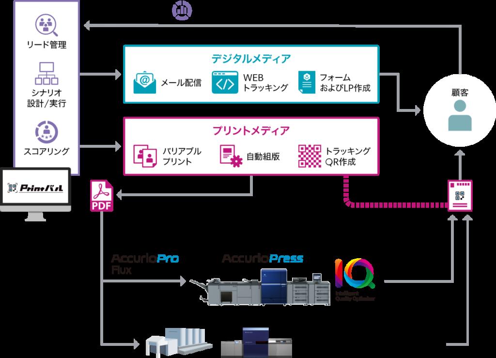 印刷会社向けデジタルマーケティングツール「Printバル」