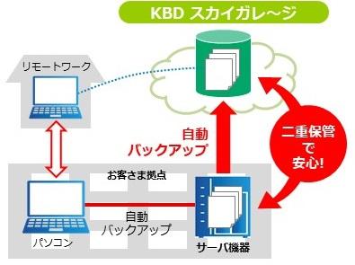 JP2021印刷DX展_大容量データ送信サービス「KBD SecretTransfer」